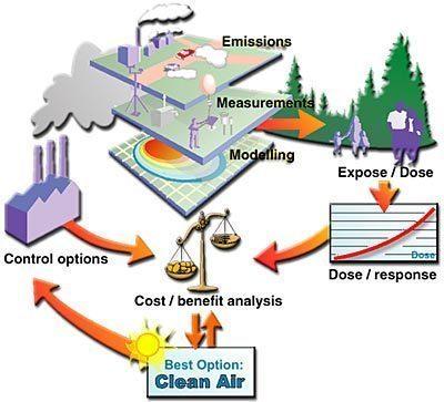 Pelatihan Environmental Impact Analysis