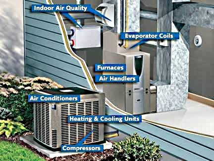 DESIGN OF HEATING, VENTILATION & AIR CONDITIONING SYSTEM